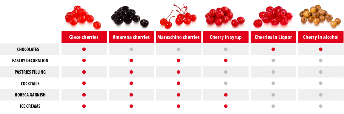 Comparison chart of types and uses of preserved cherries.